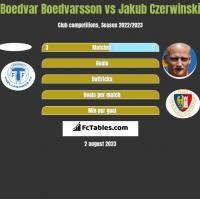 Boedvar Boedvarsson vs Jakub Czerwiński h2h player stats