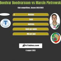 Boedvar Boedvarsson vs Marcin Pietrowski h2h player stats