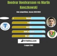 Boedvar Boedvarsson vs Martin Konczkowski h2h player stats