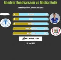 Boedvar Boedvarsson vs Michał Helik h2h player stats