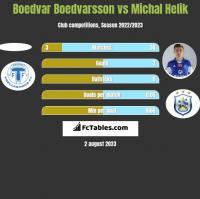 Boedvar Boedvarsson vs Michal Helik h2h player stats