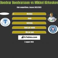 Boedvar Boedvarsson vs Mikkel Kirkeskov h2h player stats