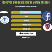 Boedvar Boedvarsson vs Zoran Arsenic h2h player stats