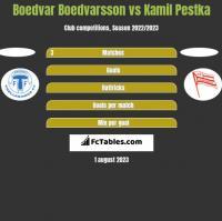 Boedvar Boedvarsson vs Kamil Pestka h2h player stats