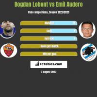Bogdan Lobont vs Emil Audero h2h player stats