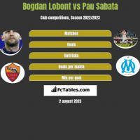 Bogdan Lobont vs Pau Sabata h2h player stats