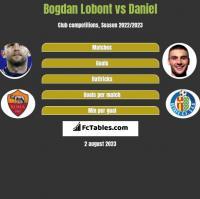 Bogdan Lobont vs Daniel h2h player stats