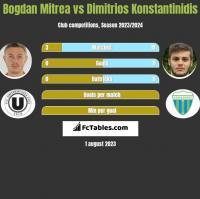 Bogdan Mitrea vs Dimitrios Konstantinidis h2h player stats