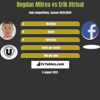Bogdan Mitrea vs Erik Otrisal h2h player stats