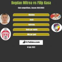 Bogdan Mitrea vs Filip Kasa h2h player stats