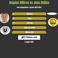 Bogdan Mitrea vs Joss Didiba h2h player stats