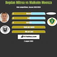 Bogdan Mitrea vs Malkolm Moenza h2h player stats