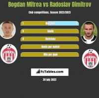 Bogdan Mitrea vs Radoslav Dimitrov h2h player stats