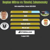 Bogdan Mitrea vs Timotej Zahumensky h2h player stats