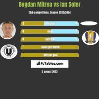 Bogdan Mitrea vs Ian Soler h2h player stats