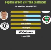 Bogdan Mitrea vs Frank Castaneda h2h player stats