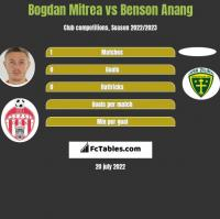 Bogdan Mitrea vs Benson Anang h2h player stats