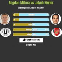 Bogdan Mitrea vs Jakub Kiwior h2h player stats
