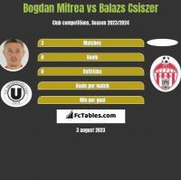 Bogdan Mitrea vs Balazs Csiszer h2h player stats