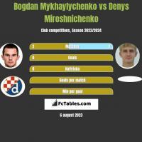 Bogdan Mykhaylychenko vs Denys Miroshnichenko h2h player stats
