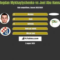Bogdan Mykhaylychenko vs Joel Abu Hanna h2h player stats