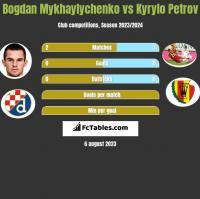 Bogdan Mykhaylychenko vs Kyrylo Petrov h2h player stats