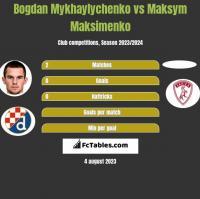 Bogdan Mykhaylychenko vs Maksym Maksimenko h2h player stats