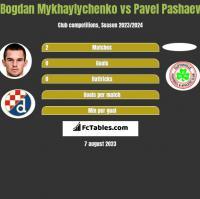 Bogdan Mykhaylychenko vs Pavel Pashaev h2h player stats