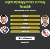 Bogdan Mykhaylychenko vs Vitaliy Vernydub h2h player stats