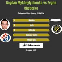 Bogdan Mykhaylychenko vs Evgen Cheberko h2h player stats