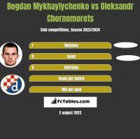 Bogdan Mykhaylychenko vs Oleksandr Chornomorets h2h player stats