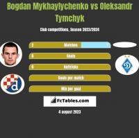 Bogdan Mykhaylychenko vs Oleksandr Tymchyk h2h player stats