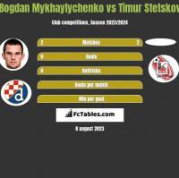 Bogdan Mykhaylychenko vs Timur Stetskov h2h player stats