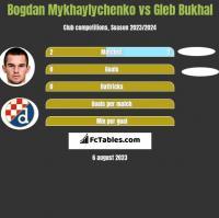 Bogdan Mykhaylychenko vs Gleb Bukhal h2h player stats