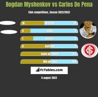 Bogdan Myshenkov vs Carlos De Pena h2h player stats