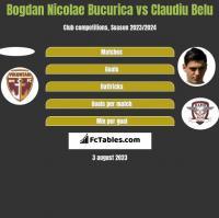 Bogdan Nicolae Bucurica vs Claudiu Belu h2h player stats