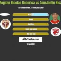 Bogdan Nicolae Bucurica vs Constantin Nica h2h player stats