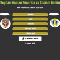 Bogdan Nicolae Bucurica vs Cosmin Achim h2h player stats