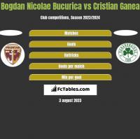 Bogdan Nicolae Bucurica vs Cristian Ganea h2h player stats