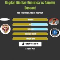 Bogdan Nicolae Bucurica vs Damien Dussaut h2h player stats