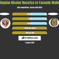 Bogdan Nicolae Bucurica vs Facundo Mallo h2h player stats