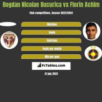 Bogdan Nicolae Bucurica vs Florin Achim h2h player stats