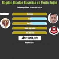 Bogdan Nicolae Bucurica vs Florin Bejan h2h player stats