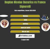 Bogdan Nicolae Bucurica vs Franco Signorelli h2h player stats