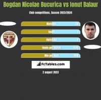 Bogdan Nicolae Bucurica vs Ionut Balaur h2h player stats