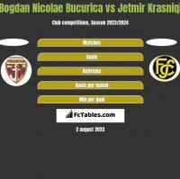 Bogdan Nicolae Bucurica vs Jetmir Krasniqi h2h player stats