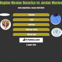 Bogdan Nicolae Bucurica vs Jordan Mustoe h2h player stats