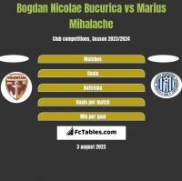 Bogdan Nicolae Bucurica vs Marius Mihalache h2h player stats