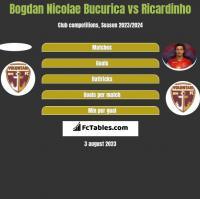 Bogdan Nicolae Bucurica vs Ricardinho h2h player stats