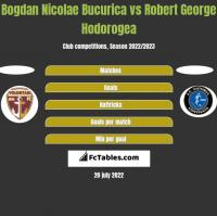 Bogdan Nicolae Bucurica vs Robert George Hodorogea h2h player stats